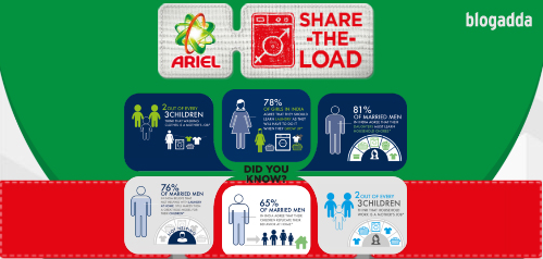 Why to share the load ?
